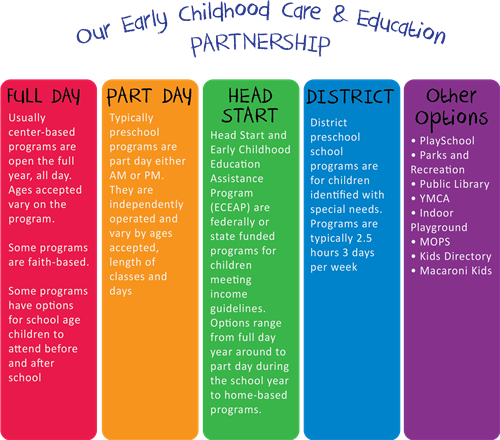Early Childhood Education / Our Early Learning Preschool