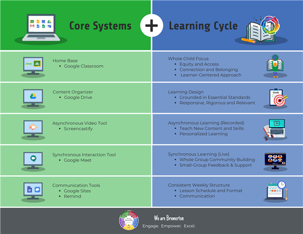 Core systems & learning cycle