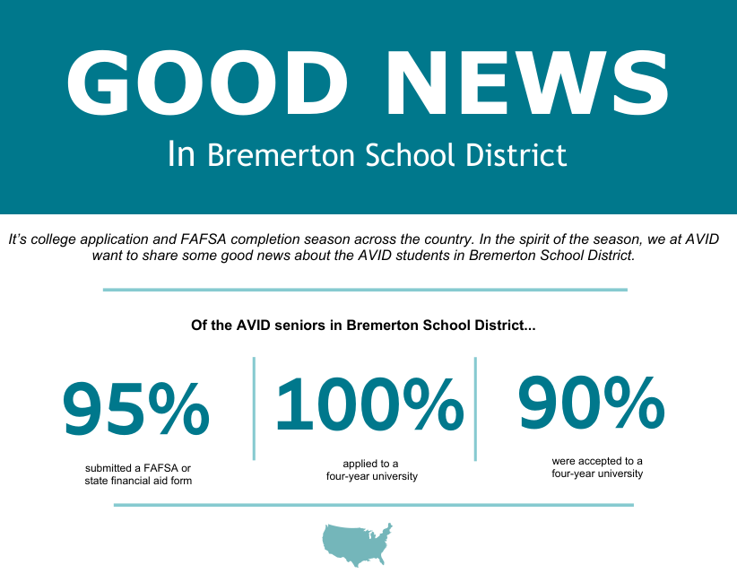 Check out these stats!  We just got this great news about Bremerton High School​'s AVID program.