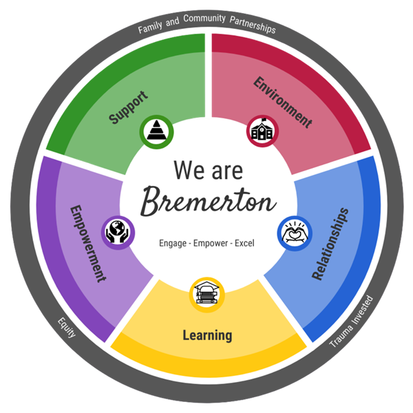 We Are Bremerton model (wheel)