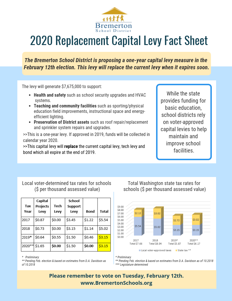 2020 Replacement Capital Levy fact sheet (image)
