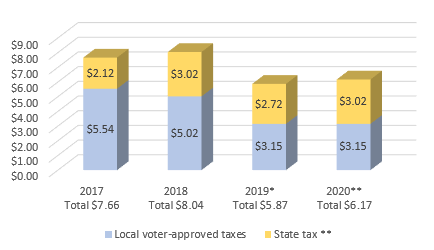 Total Washington state tax rates for schools ($ per thousand assessed value)