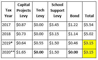 Local voter-determined tax rates for schools ($ per thousand assessed value)