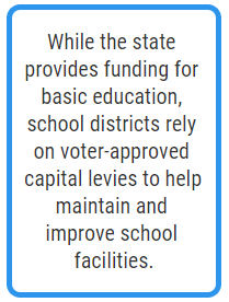 While the state provides funding for basic education, school districts rely on voter-approved capital levies to help maintain
